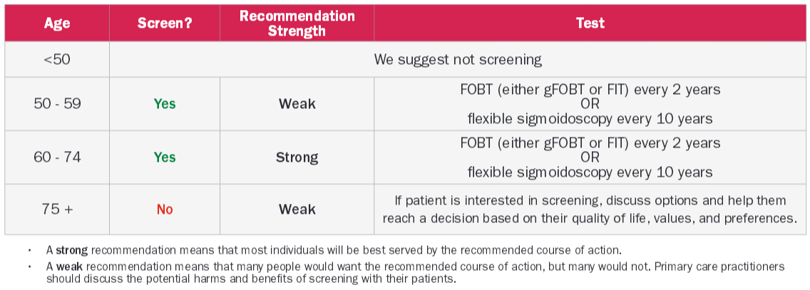 colorectal-cancerclinician-recommendation-table