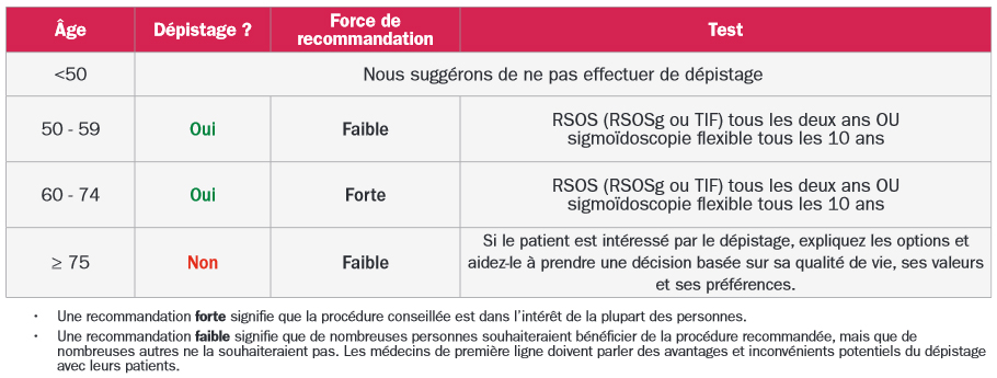 colorectal-cancerclinician-recommendation-tablefrench
